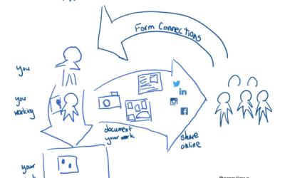 """Show Your Work"" – An Online Marketing Framework for Creators"